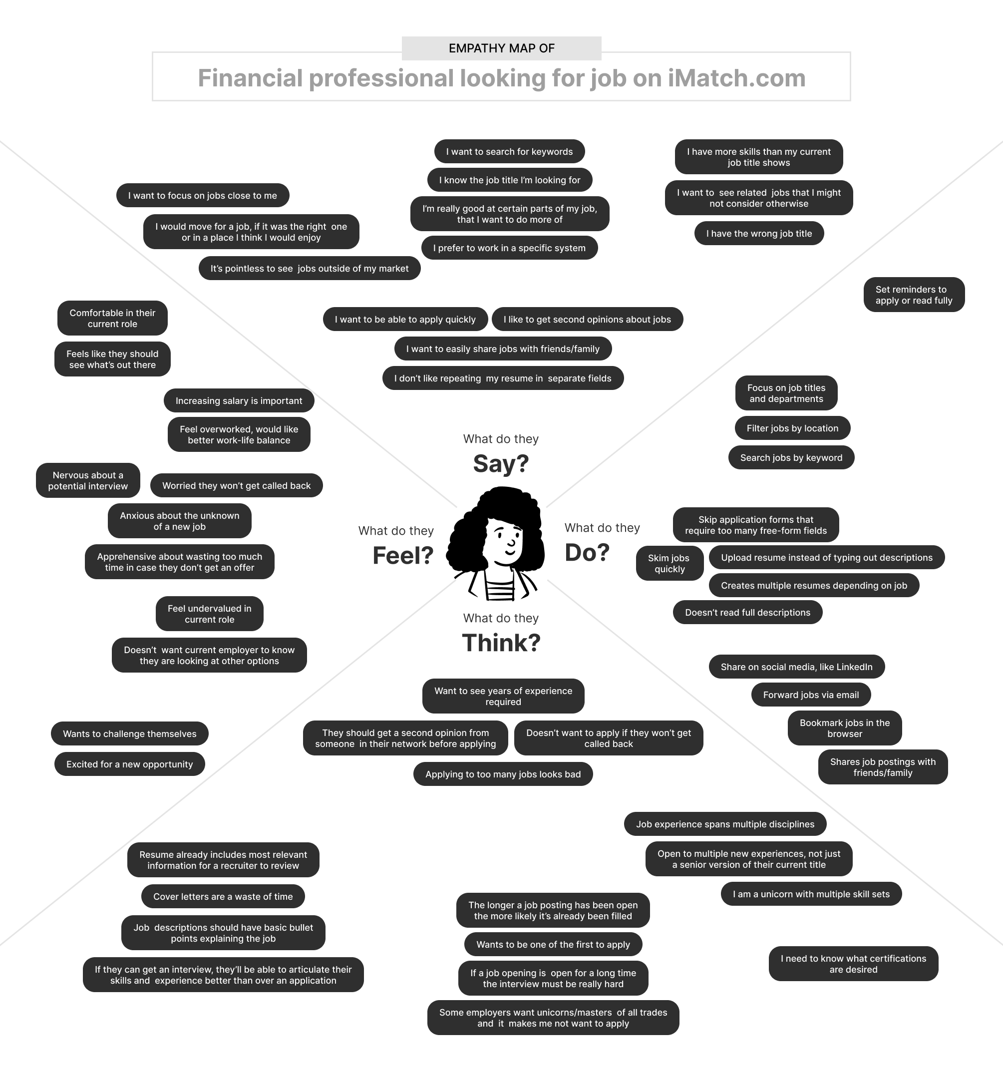 empathy map for iMatch website